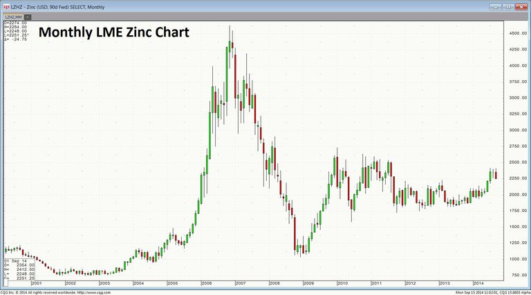 Monthly_LME_Zinc_Chart_for_About-1-.jpg