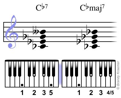 Acordes para piano Cb7 y Cbmaj7 con digitación.