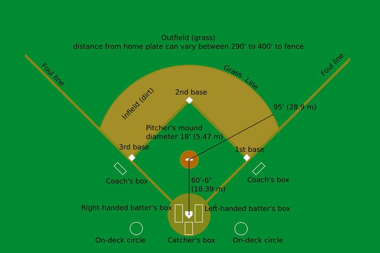 Baseball Diamond Field Diagram