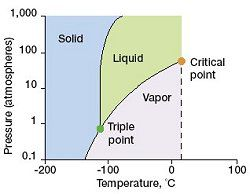 Phase diagram definition of a phase diagram a sample phase diagram showing solid liquid and vapor with axes of pressure ccuart Image collections