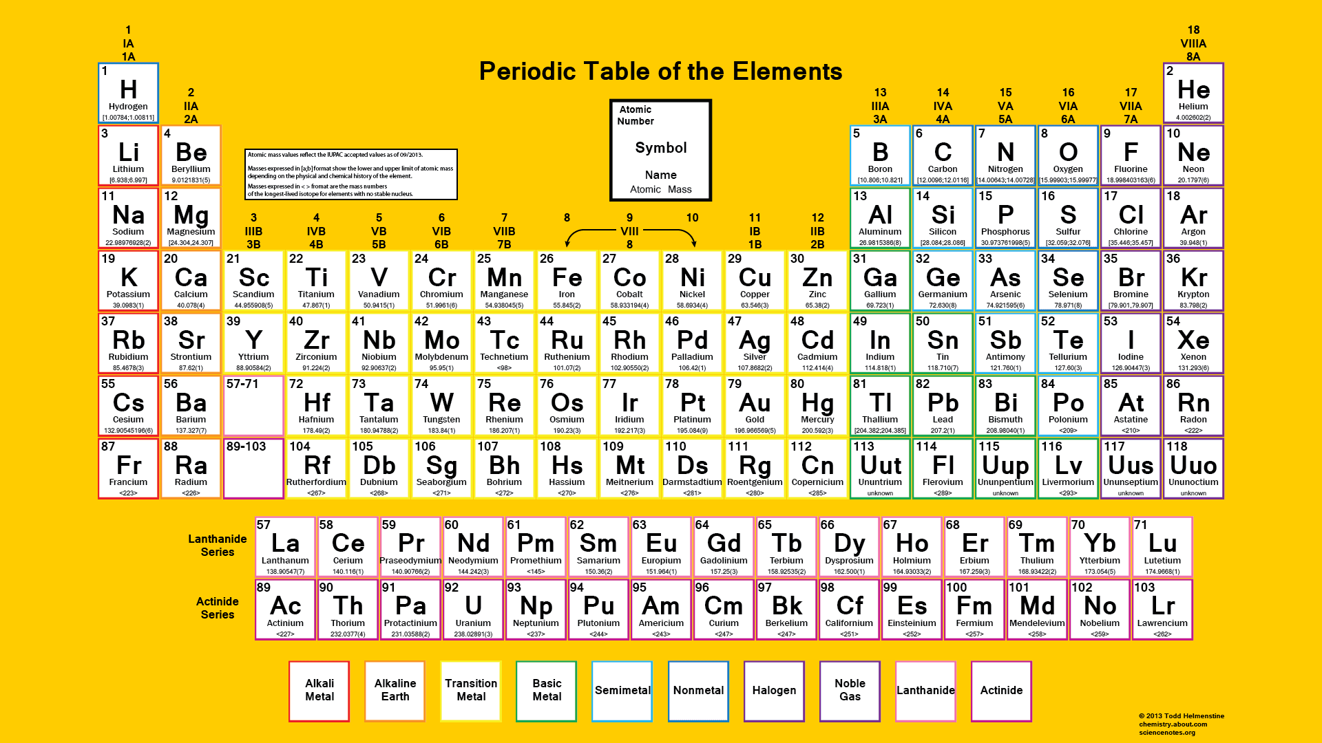 Color periodic table of the elements atomic masses urtaz