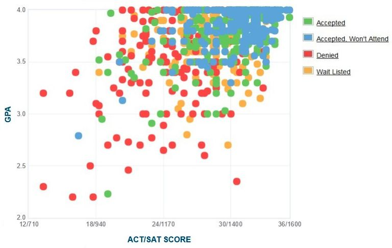 University of Richmond GPA, SAT and ACT Data for Admission