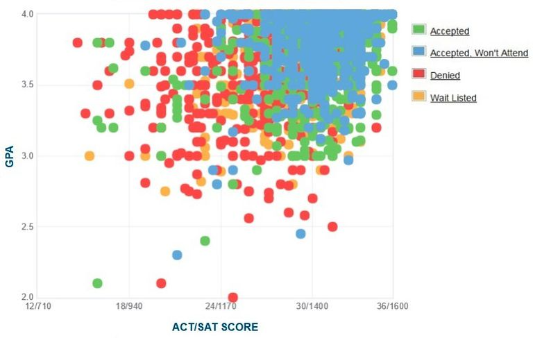 Tulane University GPA, SAT Scores, and ACT Scores for Admission.