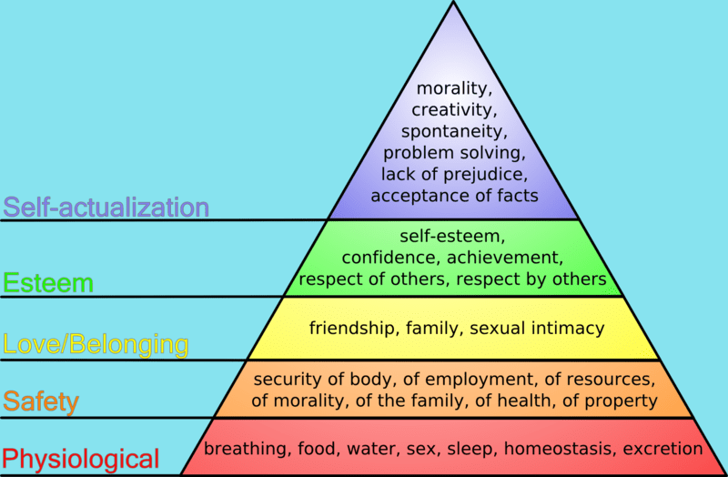 the five levels of maslow s hierarchy of needs