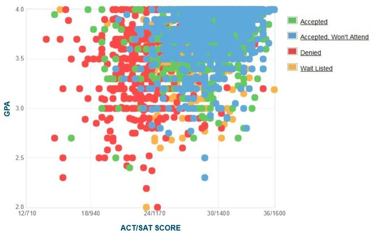 Fordham University GPA, SAT and ACT Data for Admission
