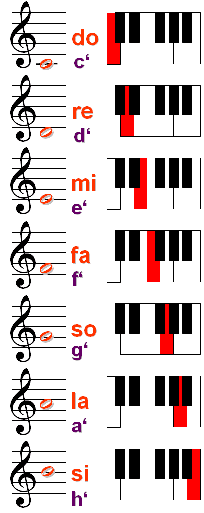 "Scale with solfège names starting with middle C as ""do"". ""So"" and ""si"" are also called ""sol"" and ""ti""."