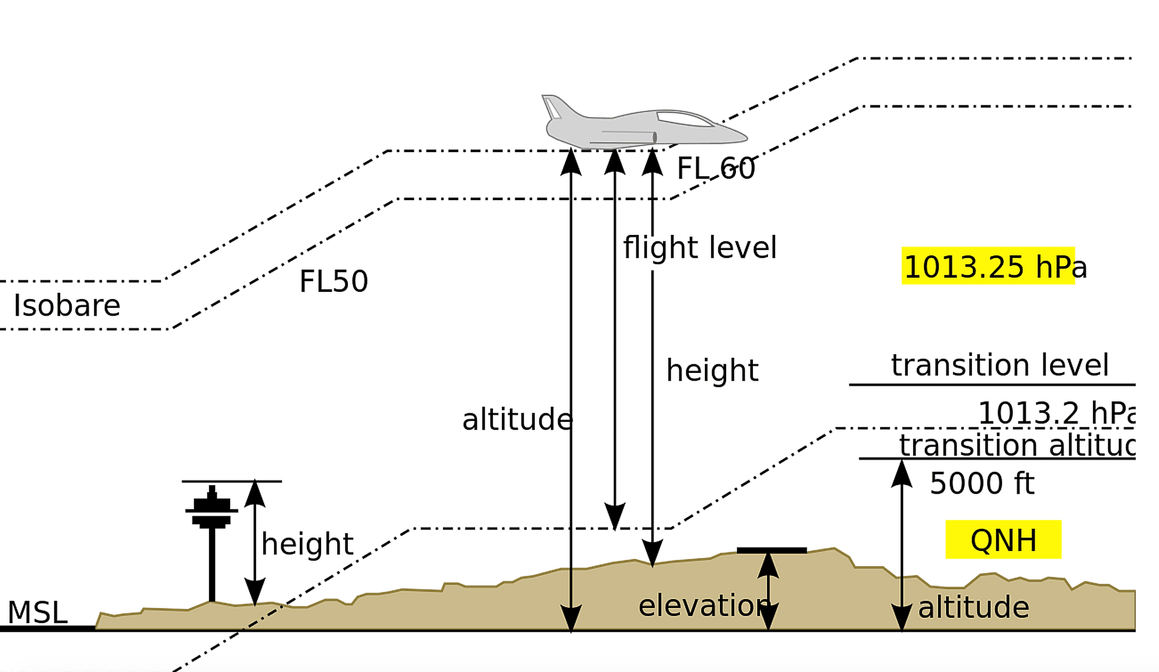 Types Of Altitudes In Aviation - Altitudes
