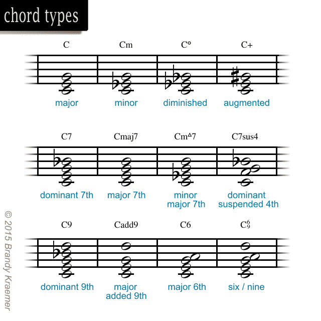Introduction To Musical Symbols & Notation