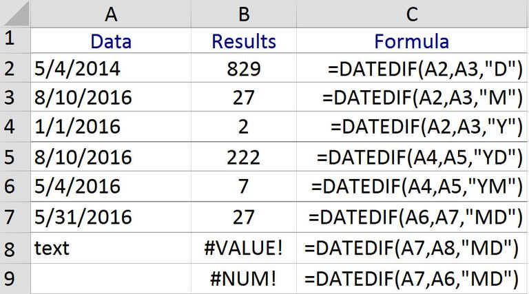 Count the Number of Days, Months, or Years between Two Dates in Excel with the DATEDIF Function