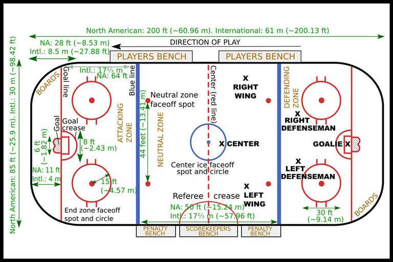 Ice Hockey Layout