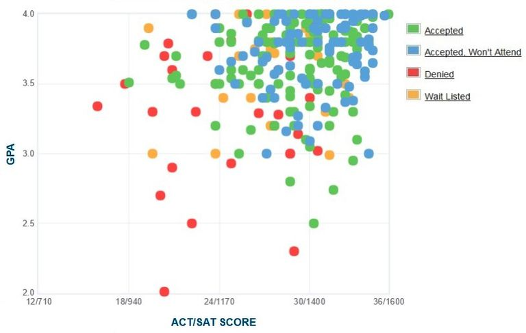 Bard College GPA, SAT and ACT Data for Admission