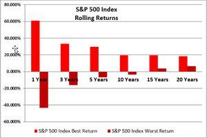 S&P 500 Index Rolling Returns