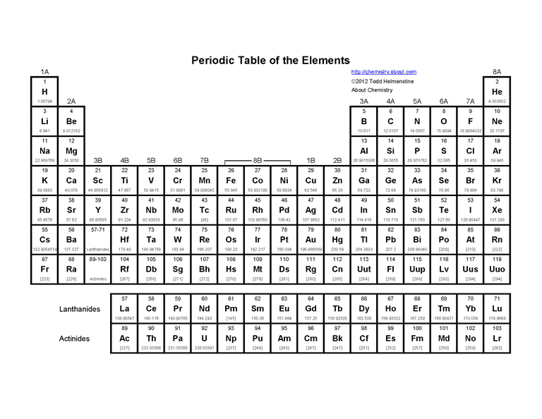 Basic printable periodic table of the elements urtaz
