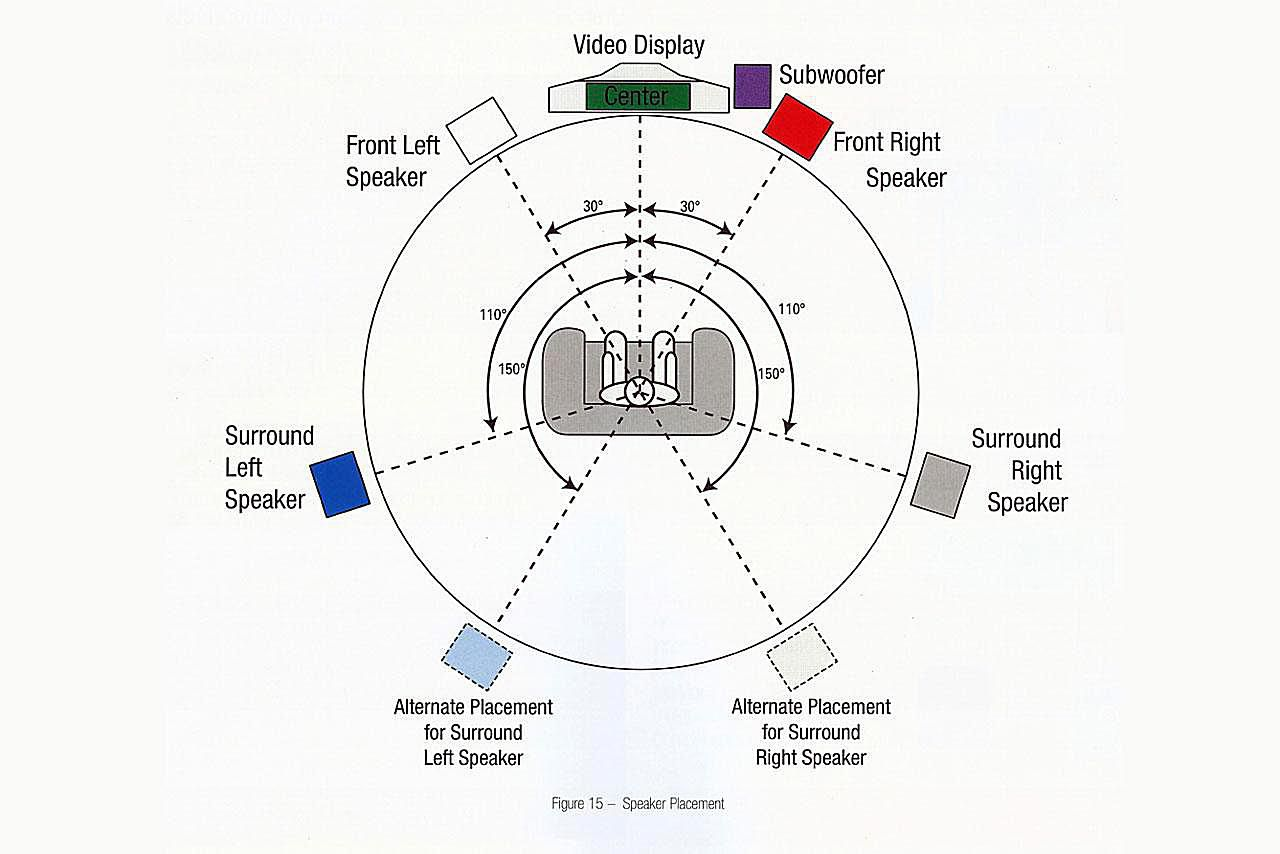 Home Theater Wiring Diagram On The Basics Of Home Theater Sample
