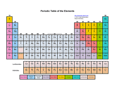 Printable periodic table of elements valence charges color periodic table of the elements urtaz Image collections