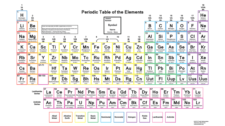 Color Periodic Table of the Elements - Atomic Mass Significant Figures