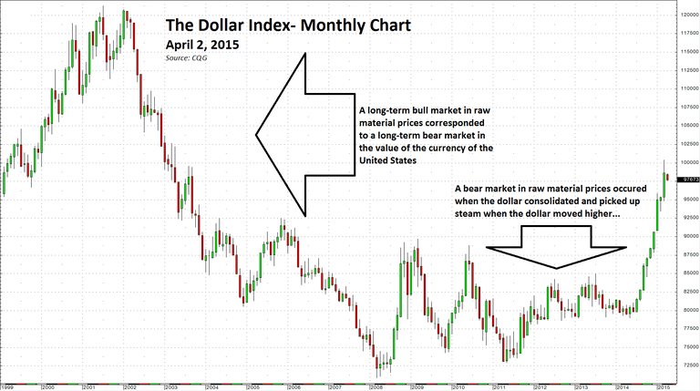 Dollar-index-monthly-chart-for-About.com-April-2015.PNG