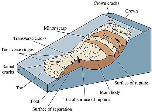 Different forms and sizes of landslides gallery for Different parts of soil
