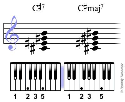 Digitación de piano para los acordes C#7 y C#maj7.