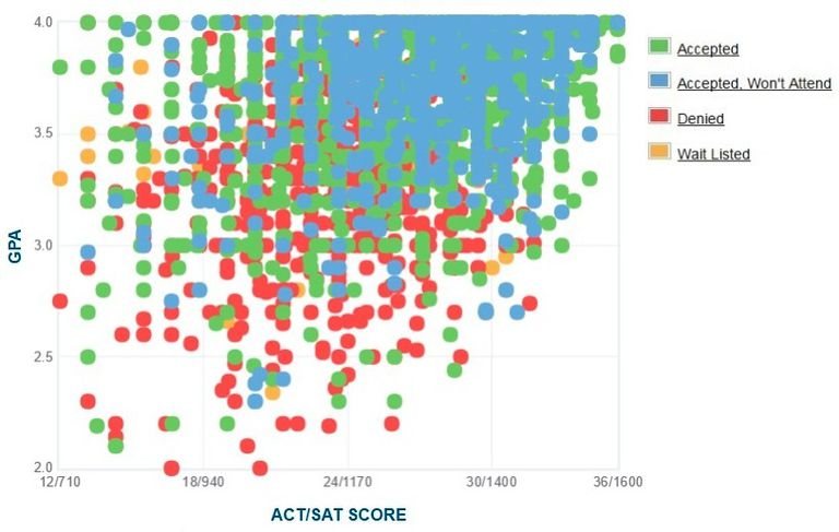 Ohio State University GPA, SAT and ACT Data for Admission