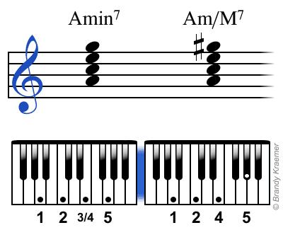 Acordes de piano de Amin7 y Am/M7 con digitación