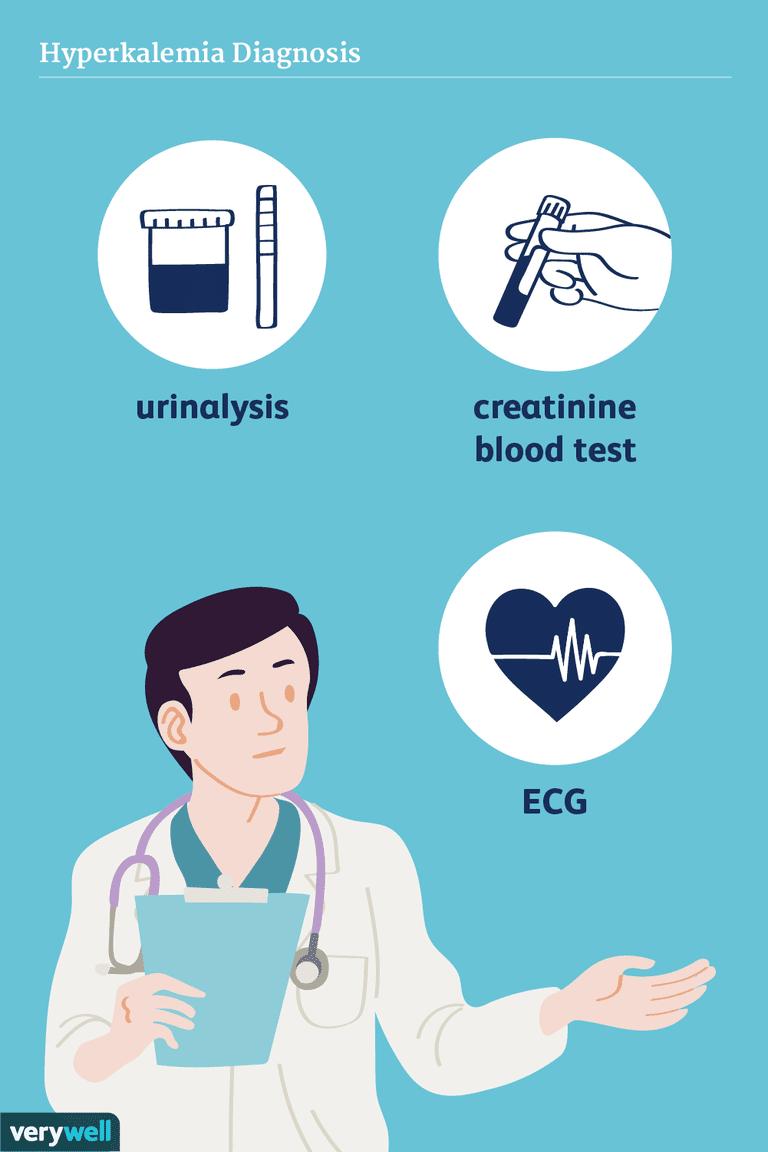 hyperkalemia diagnosis