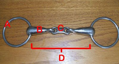 Parts of the Snaffle
