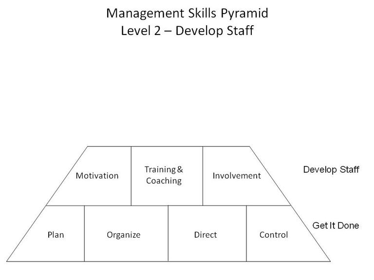 Management Skills Pyramid Level 2 (c) F. John Reh