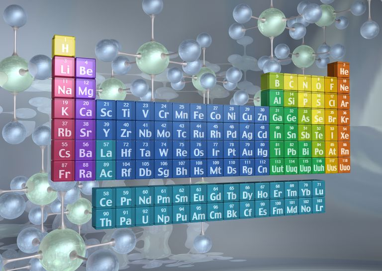 Element families of the periodic table urtaz Gallery
