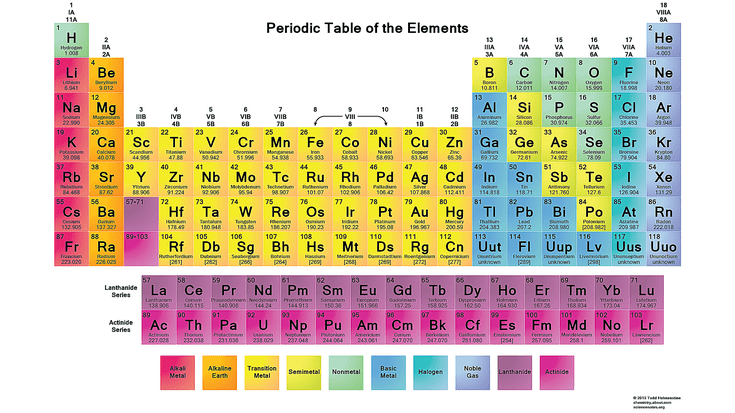 free printable periodic tables pdf - Periodic Table Of Elements New Edition