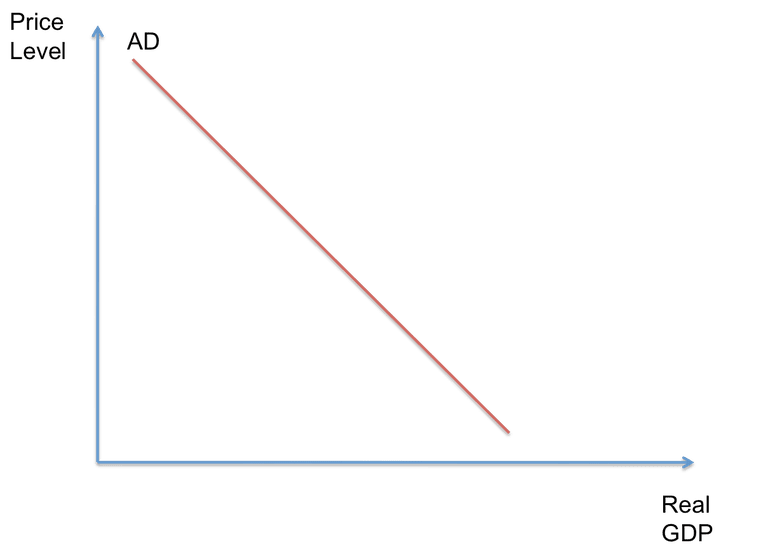 a definition of demand and a demand curve 2018-6-21  supply and demand in a single-product market (exercise prepared for the  the simple demand curve seems to imply that price is the only factor which.