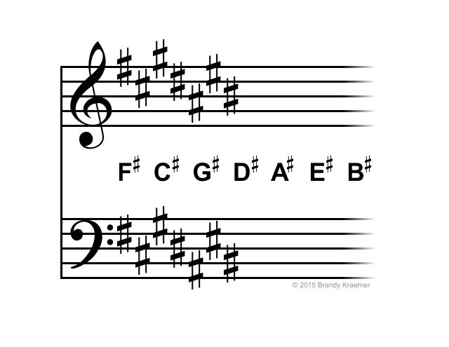 Piano Notation