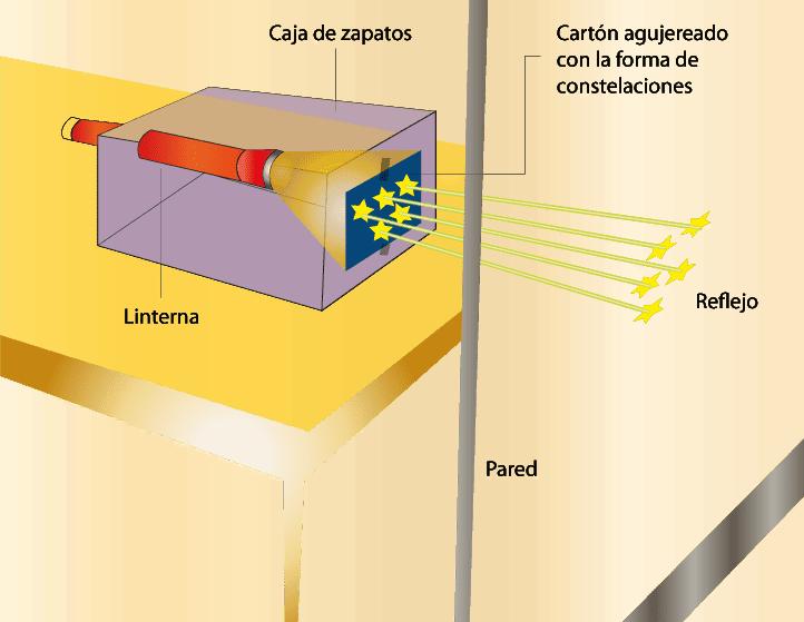 Construir un miniplanetario, experimentos de ciencia para el aula