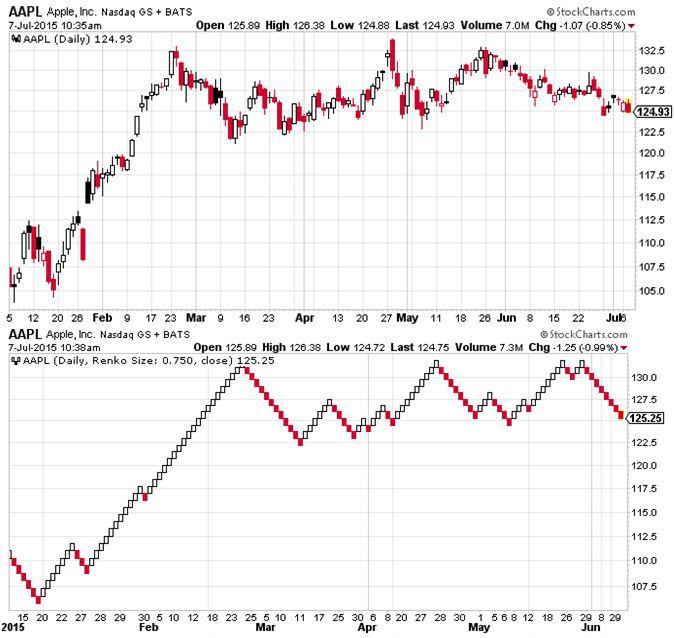 Candlestick versus Renko Chart Comparison