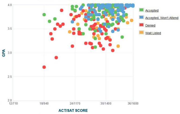 Whitman College GPA, SAT and ACT Data for Admission