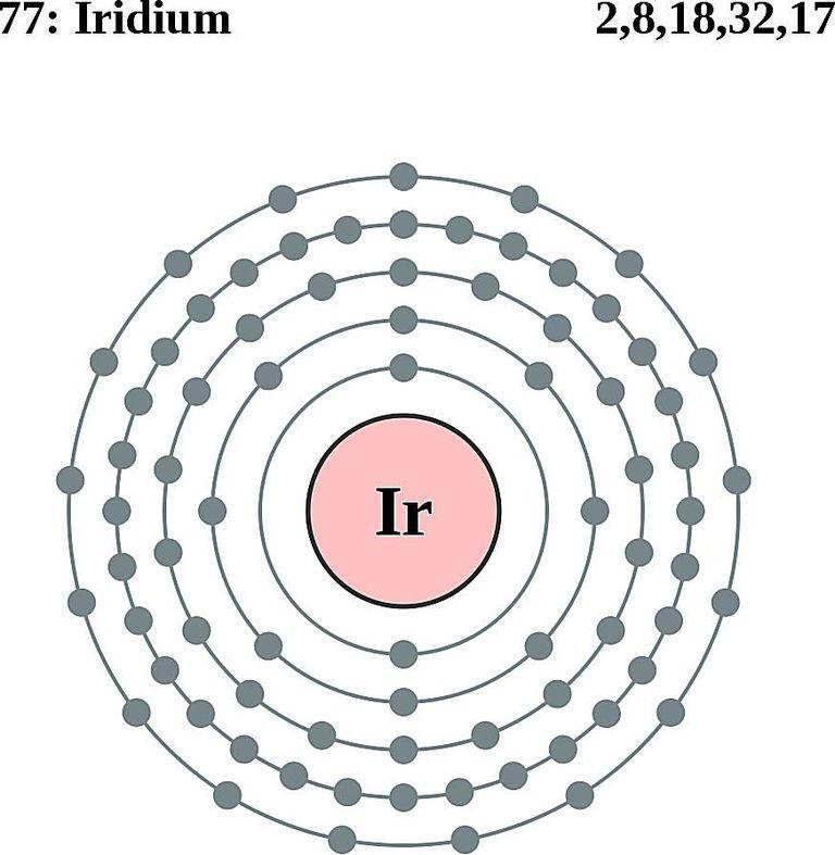 Atoms diagrams electron configurations of elements iridium atom electron shell diagram sciox Gallery