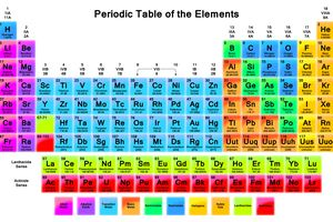 Periodic table and the elements this periodic table wallpaper has element names atomic numbers atomic weight and more info urtaz