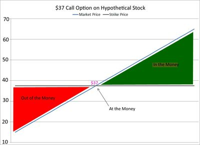 Option trading strike price meaning