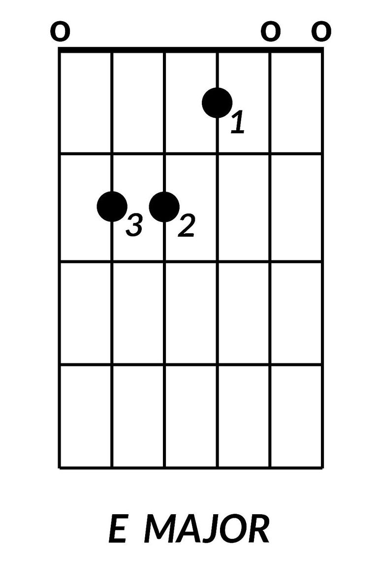 8 basic guitar chords you need to learn e major guitar chord hexwebz Choice Image