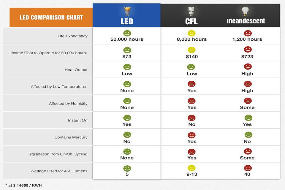 LED vs CFL vs Incandescent