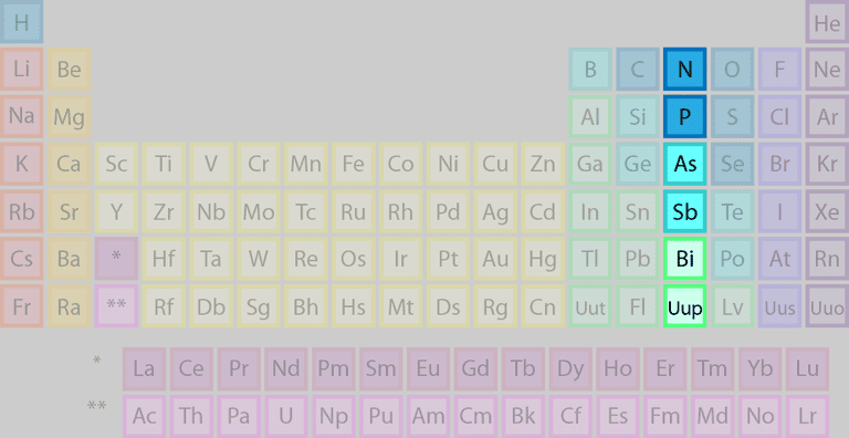 Pnictogens highlighted on Periodic Table of Elements
