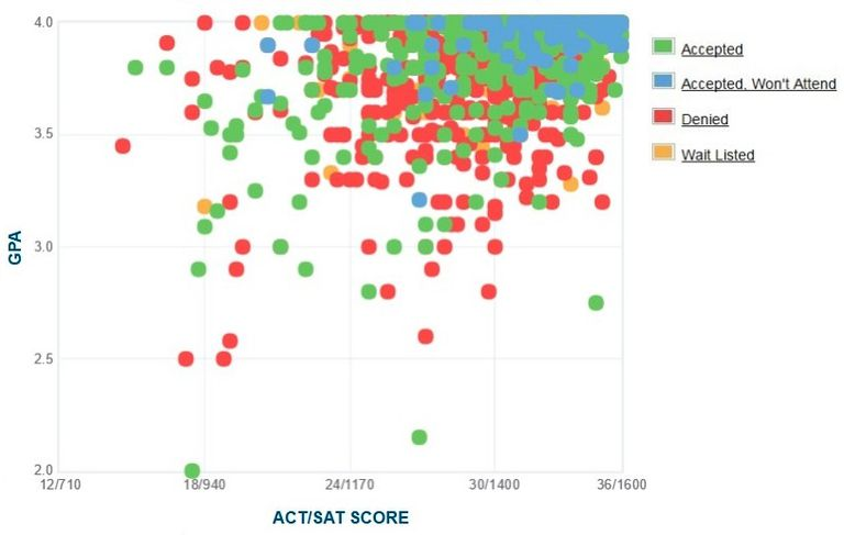 Brown University GPA, SAT and ACT Data for Admission