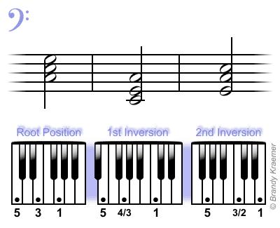 C major bass piano triads.