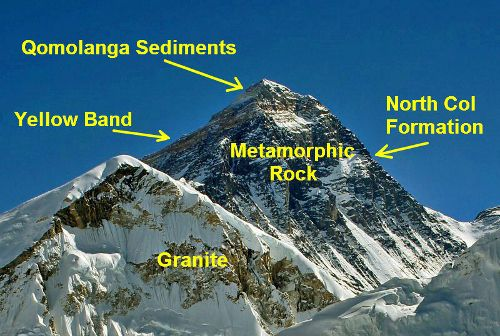 The Geology Of Mount Everest