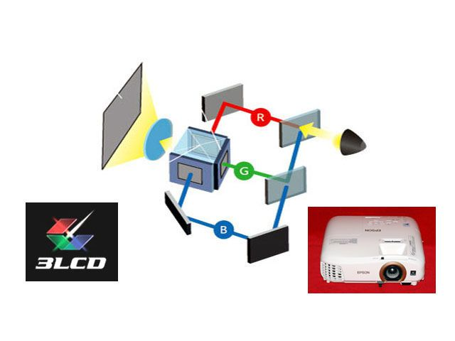 3LCD Video Projector Technology Illustration