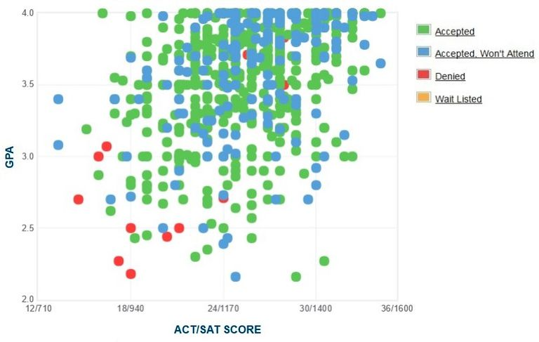 University of Wyoming GPA, SAT Score and ACT Score Data for Admission