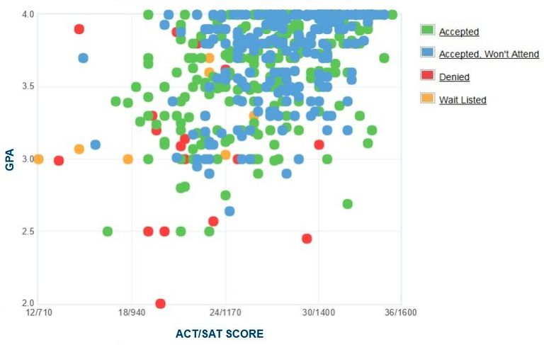 Allegheny College GPA, SAT and ACT Data for Admission