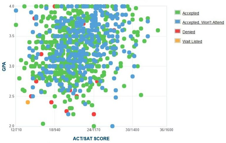 Cal State East Bay GPA, SAT and ACT Data for Admission