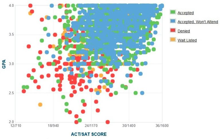 UMass Amherst GPA, SAT and ACT Data for Admission