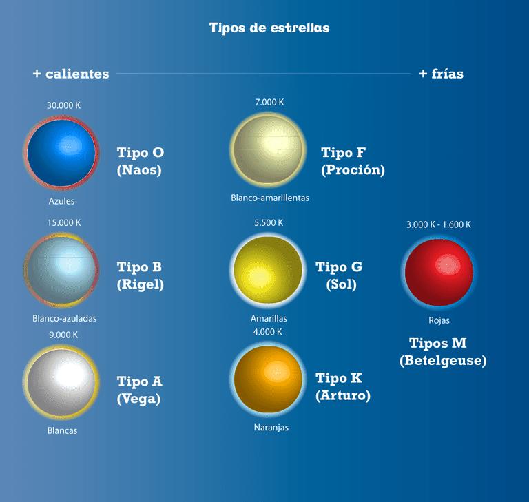 Resultat d'imatges de estrellas por luminosidad